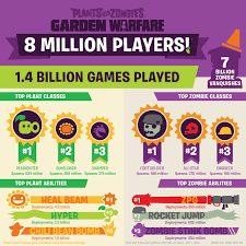 Plants vs Zombies: Garden Warfare infographic
