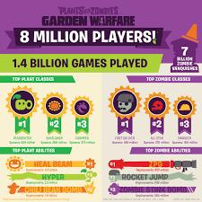 Plants vs Zombies: Garden Warfare infographic